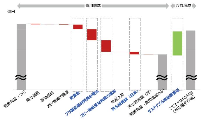 事業インパクト評価(2°Cシナリオ)