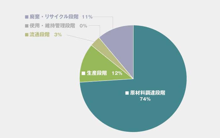 ライフサイクルにおける段階別のCO2排出量の割合