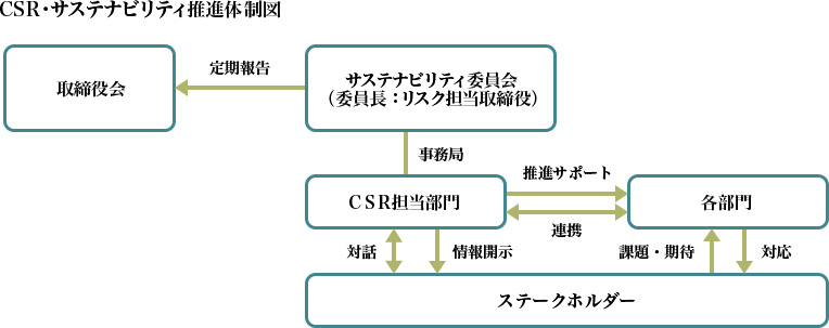 CSR・サステナビリティ推進体制図