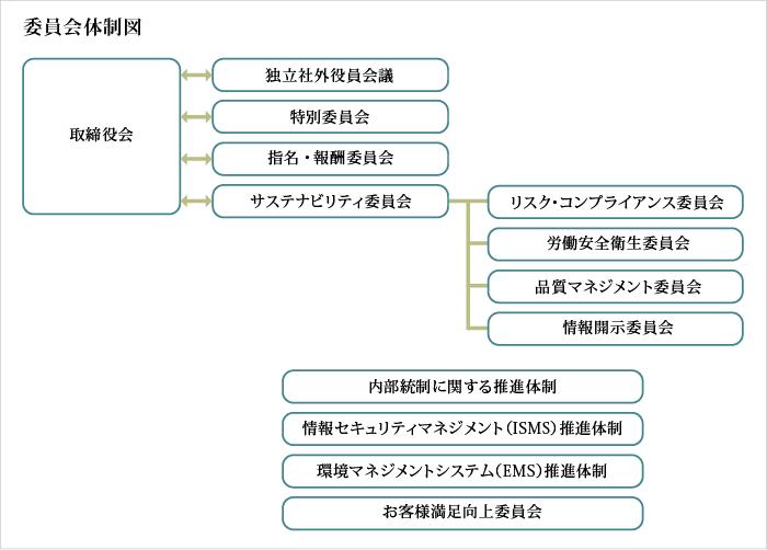 委員会体制図