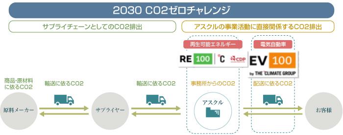 2030年CO2ゼロチャレンジ