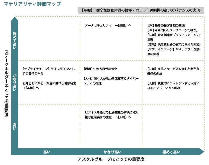 【マテリアリティ評価マップ】
